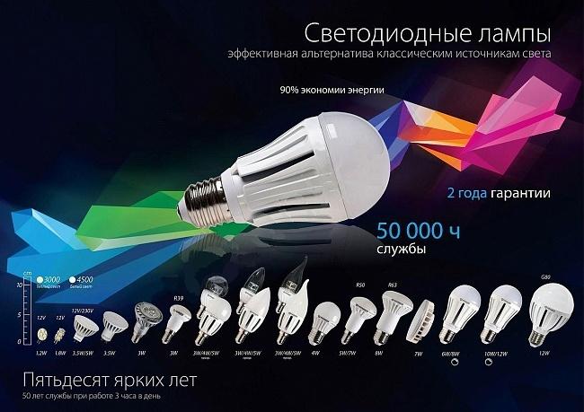 Основные критерии выбора светодиодных ламп
